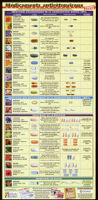 Médicaments antirétroviraux: guide recapitulatif [inscribed]