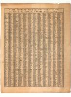 Table Alphabetique des Villes Bourgs & c: qui Sont Sur la du Comte de Flandre par le S'Sanson