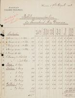Billetenpreissspecification für Tanzabend Miss Duncan, 1904 August 19